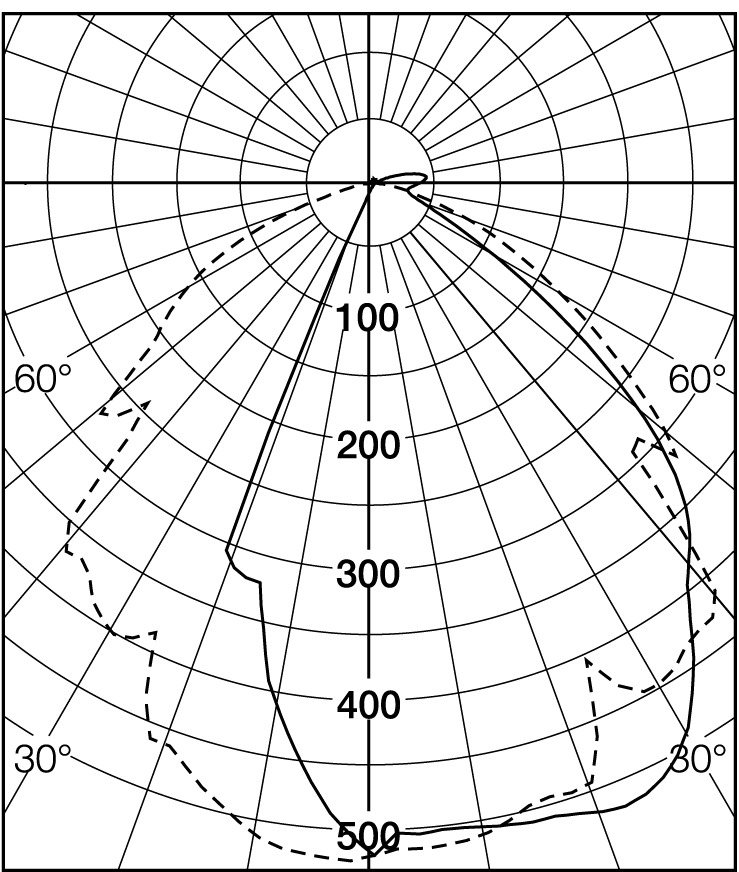 Lighting Polar Diagram