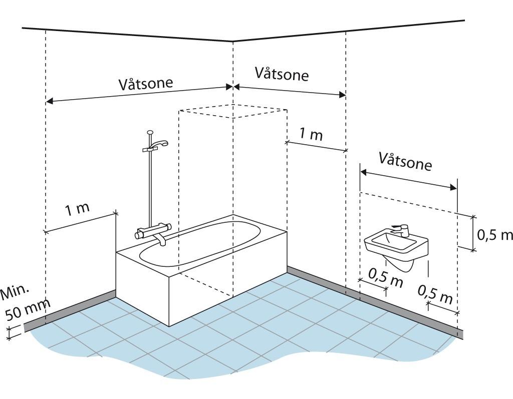 Våtromsnormen - våtsoner på bad