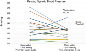 Seven Percent Decrease in Resting Systolic Blood Pressure. Decrease in resting systolic blood pressure from prior to the intervention to after the 4-month meditative movement training.