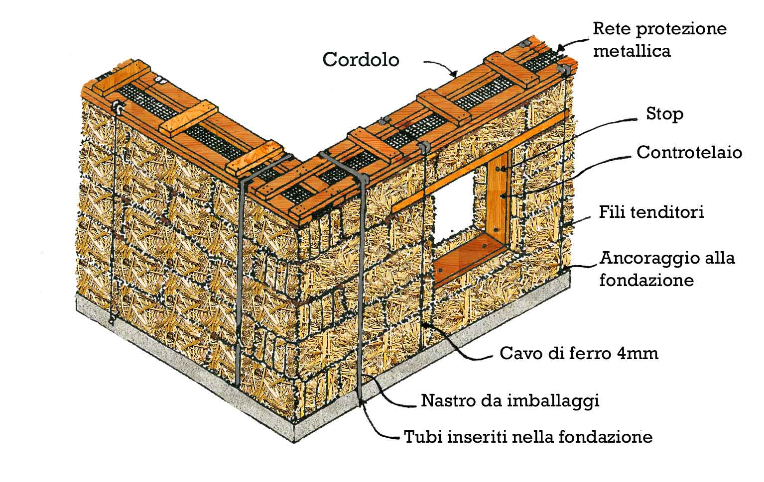 Cordolo  WordReference Forums