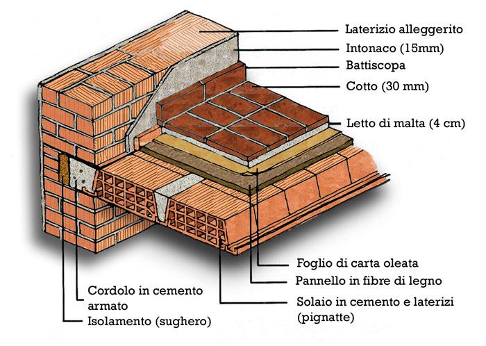 I Solai e i Pavimenti  Faidanoiit  Costruzioni