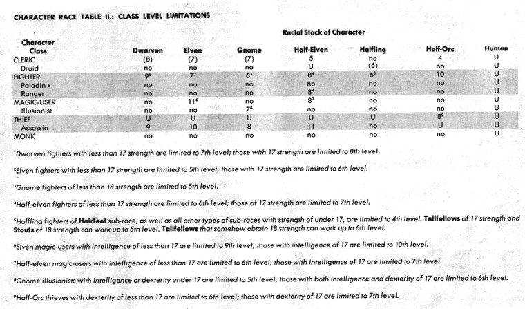 Race Chart 2