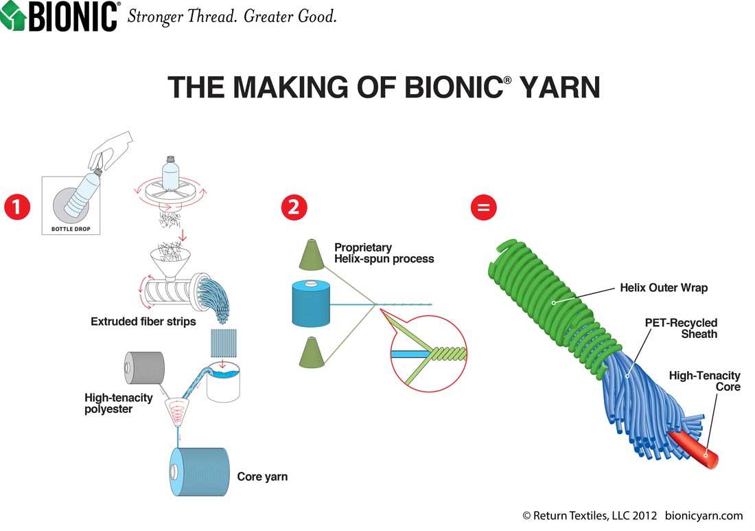 Making Bionic yarn