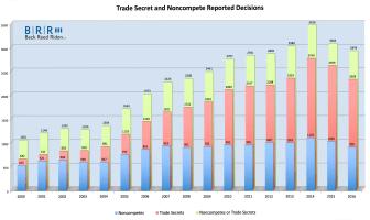 noncompete-and-trade-secret-cases-survey-graph-20170111