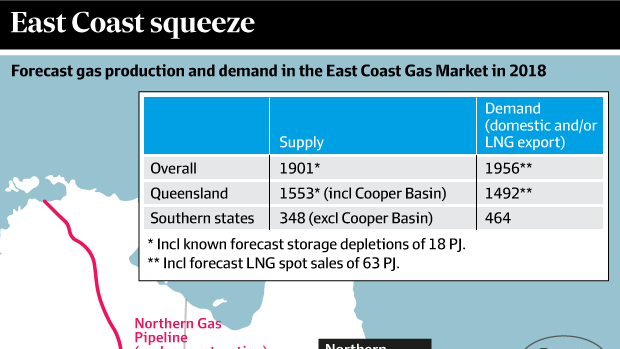 Forecast gas production and demand in the East Coast Gas Market in 2018