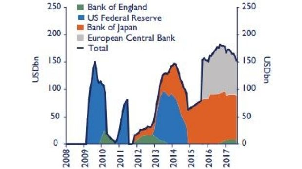 Monthly US Federal Reserve, European Central Bank and Bank of Japan asset purchases.