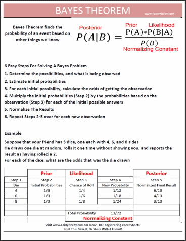 Bayes Theorem - Proof, Formula and Solved Examples