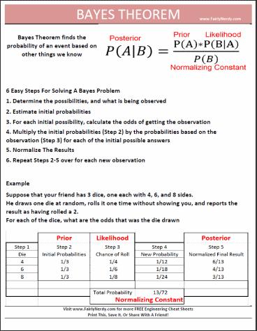 Bayestheoremcheatsheet 1gw625