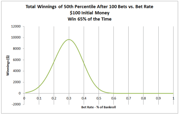 kelly criterion results 5