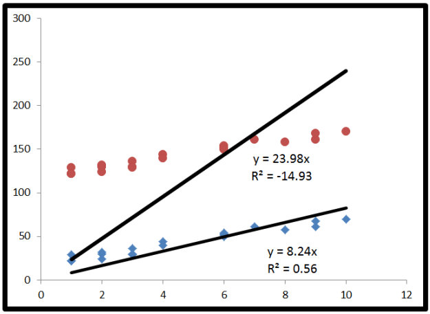 this shows how you can get a negative r squared value by specifying an intercept