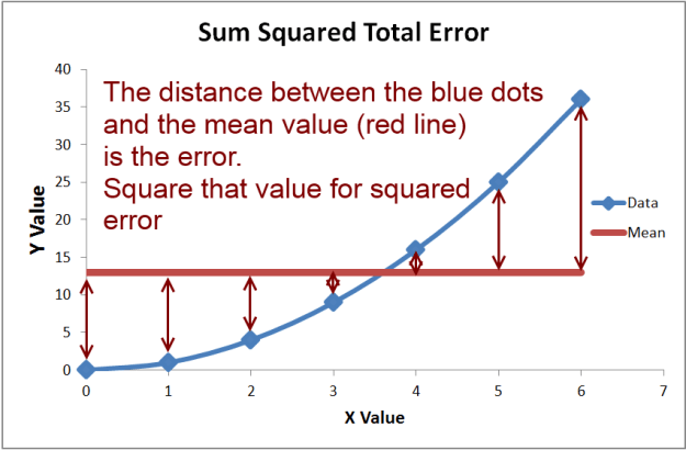 how to calculate sum squared error