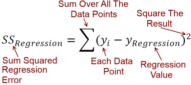 sum squared error for regression equation