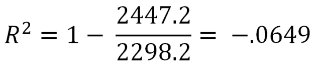 negative r squared value