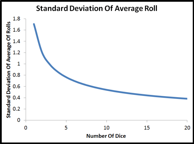 standard deviation curve fit of dice rolls
