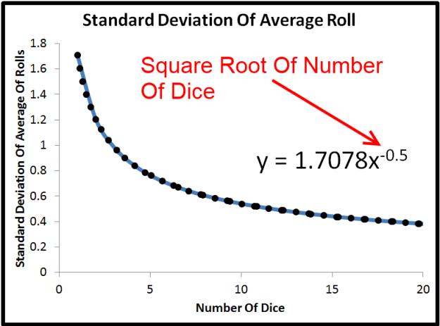curve fit of standard deviation