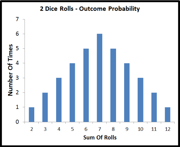 probability distribution of 2 die