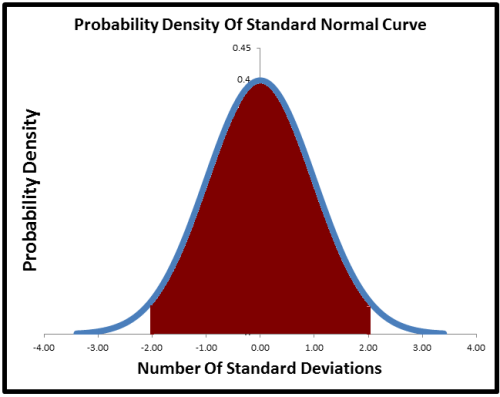 how to use a normal distribution