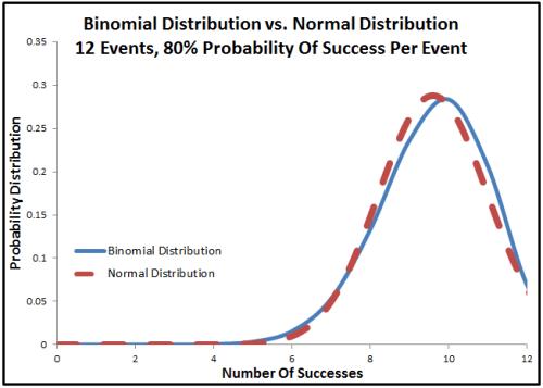binomial distribution vs normal distribution - not a match
