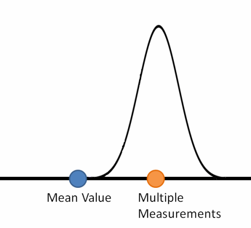 hypothesis testing with a narrower width
