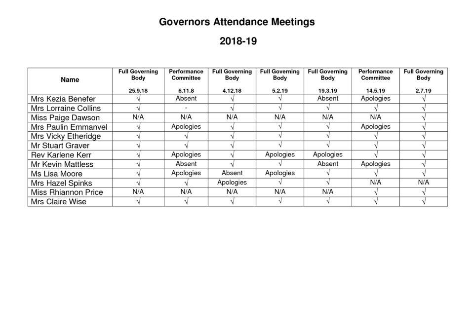 Governors Meeting Attendance