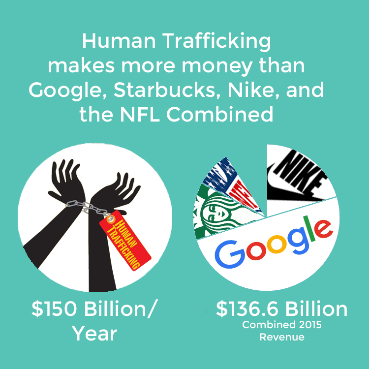 human trafficking infographic