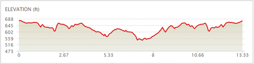 Fairview Half Marathon Elevation Chart