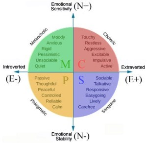what are the four humours and their relationship to personality