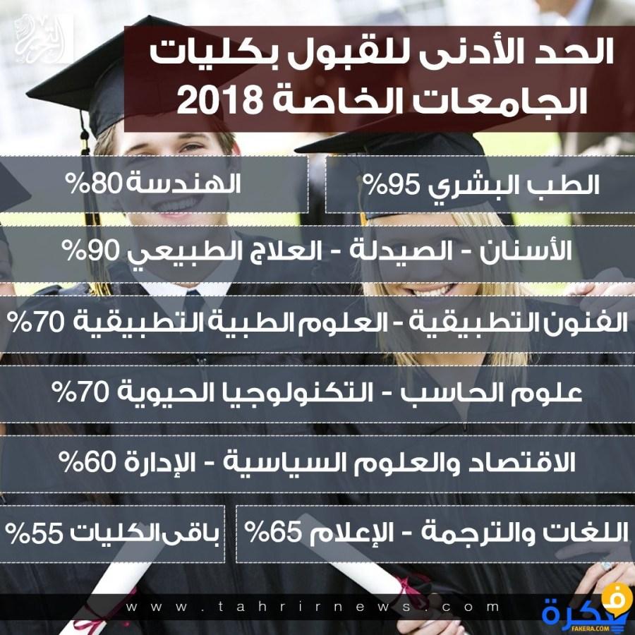اسعار الجامعات الخاصة في مصر 2020 موقع فكرة