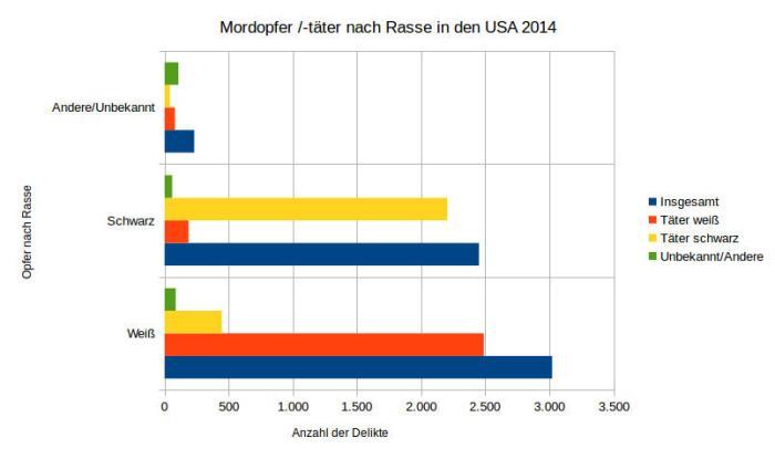 Mordopfer-Täter-USA 2014