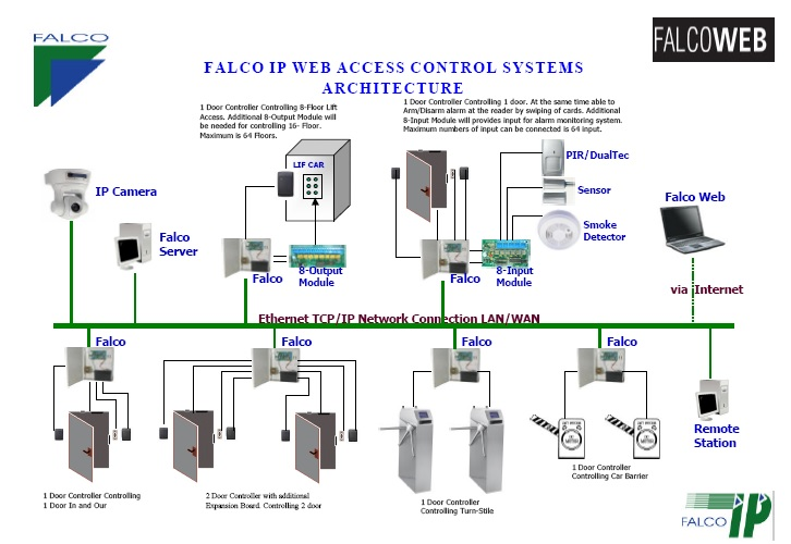door access control system wiring diagram bmw x5 stereo :: falco total security for malaysia - ip controller, barrier ...