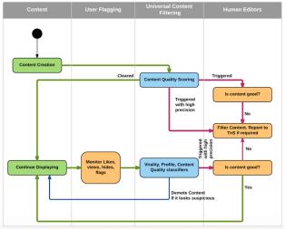 LinkedIn Algorithm: How LinkedIn is Evolving as Content Platform?