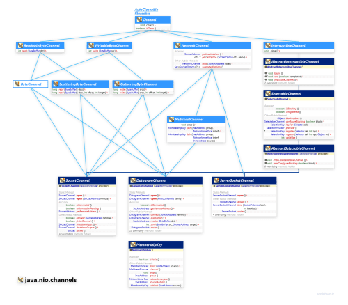 small resolution of java nio channels socketchannel class diagram and api documentation for java 8