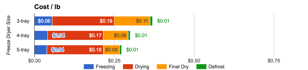 3 Freeze Dryer Sizes Compared – Freeze Drying Corn