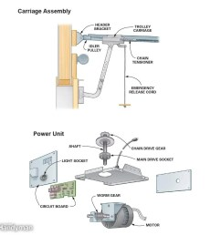 do your own garage door opener repair and troubleshooting how do i wire two garage door open close stop switches for [ 1000 x 1000 Pixel ]