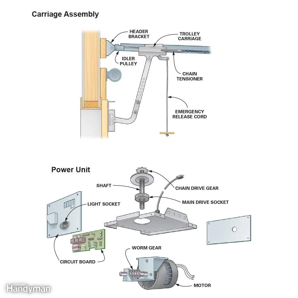 roll up door motor wiring diagram application visio example do your own garage opener repair and troubleshooting the play it safe