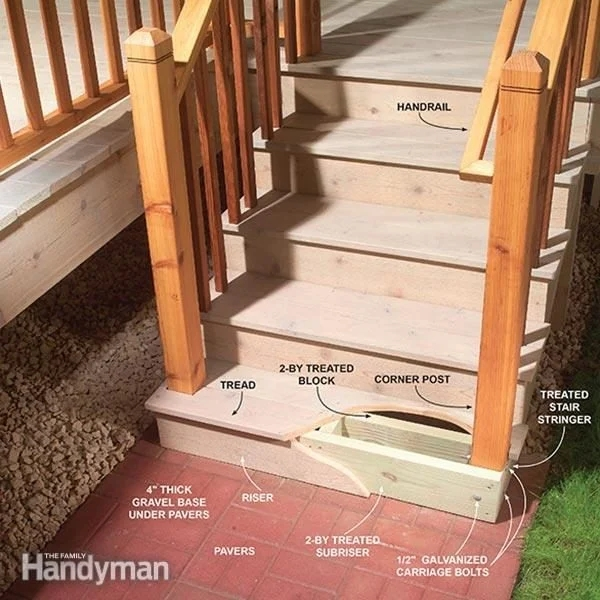Outdoor Stair Railing The Family Handyman | Building A Handrail For Concrete Stairs | Deck Railing | Deck | Steel Handrail | Porch | Outdoor Stair