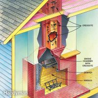 When to do Chimney Cleaning and Flue Cleaning | The Family ...