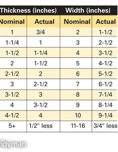 Lumber sizes   actual size dimensions also making sense of like the family rh familyhandyman