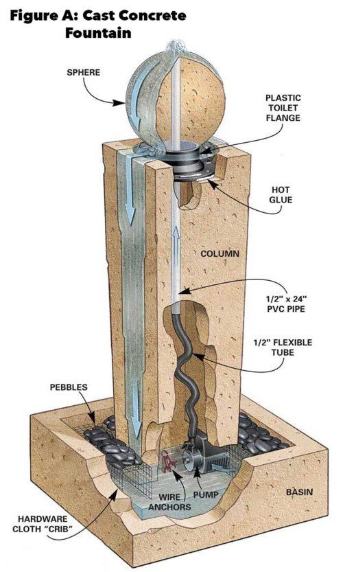 small resolution of cast concrete fountain