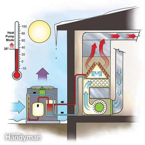 wiring diagram for power window switches sequence hotel reservation system efficient heating: duel-fuel heat pump | the family handyman