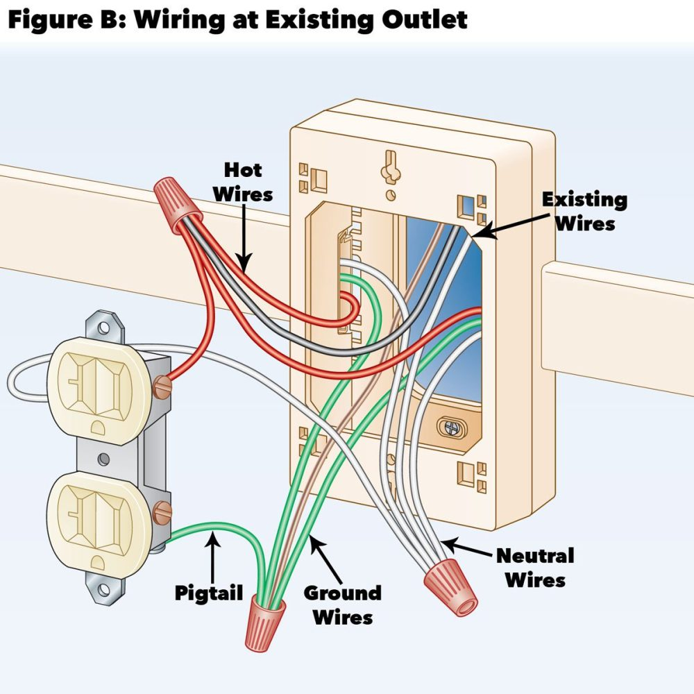 medium resolution of figure b wiring at existing outlet