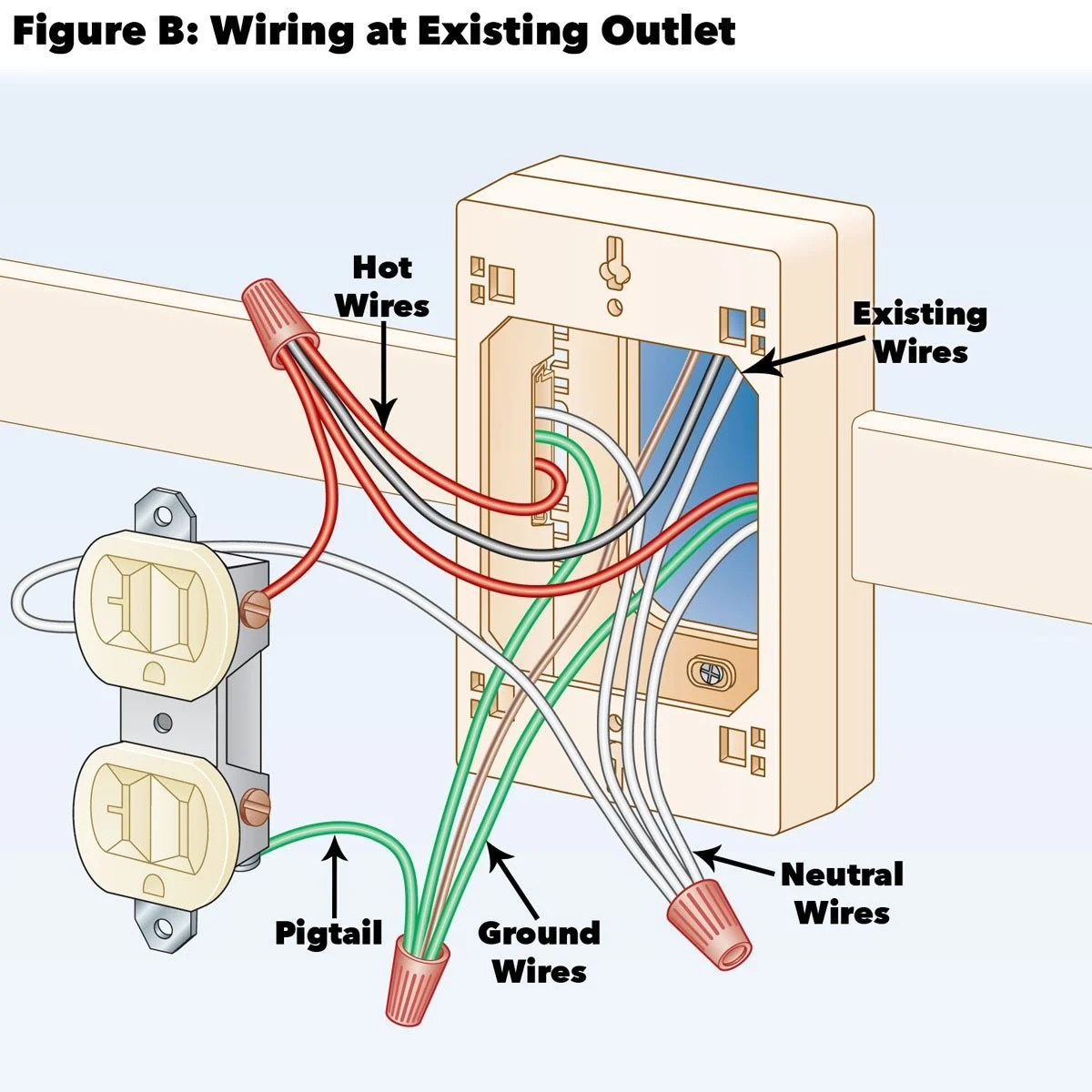 hight resolution of figure b wiring at existing outlet