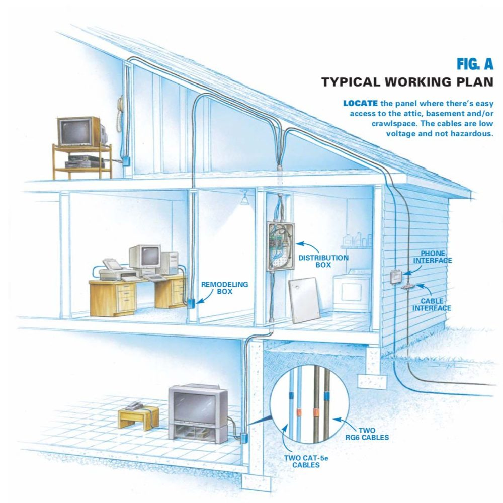 medium resolution of typical wiring plan locate the panel where there s easy access to the attic basement and or crawlspace the cables are low voltage and not hazardous