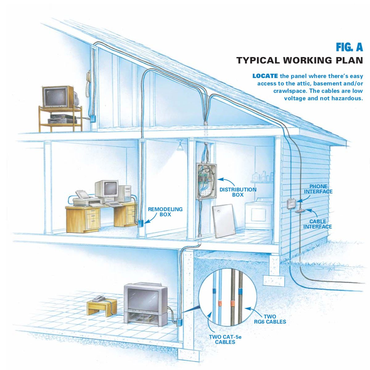 hight resolution of typical wiring plan locate the panel where there s easy access to the attic basement and or crawlspace the cables are low voltage and not hazardous