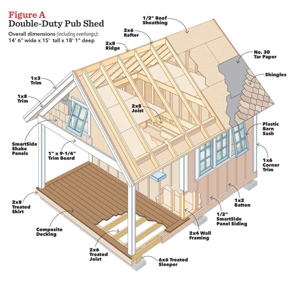 medium resolution of getting started 035 fhm julaug17 pub shed project drawing figure a