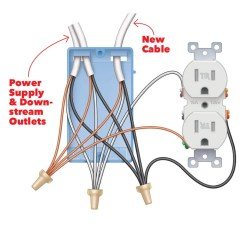 Wall Outlet Wiring Diagram Auto Mobile Front End Install A Super Easy Usb  The Family Handyman