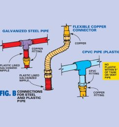 figure b connections for steel and plastic pipe [ 1200 x 1200 Pixel ]