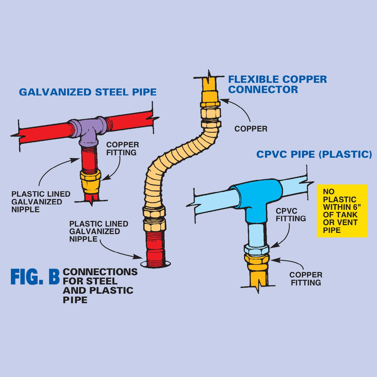 hight resolution of figure b connections for steel and plastic pipe