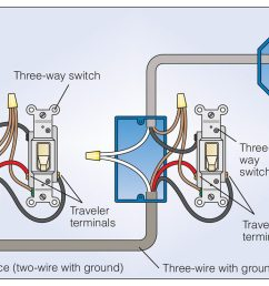 how to wire a 3 way light switch family handyman 3 way switch ground wire [ 1200 x 740 Pixel ]
