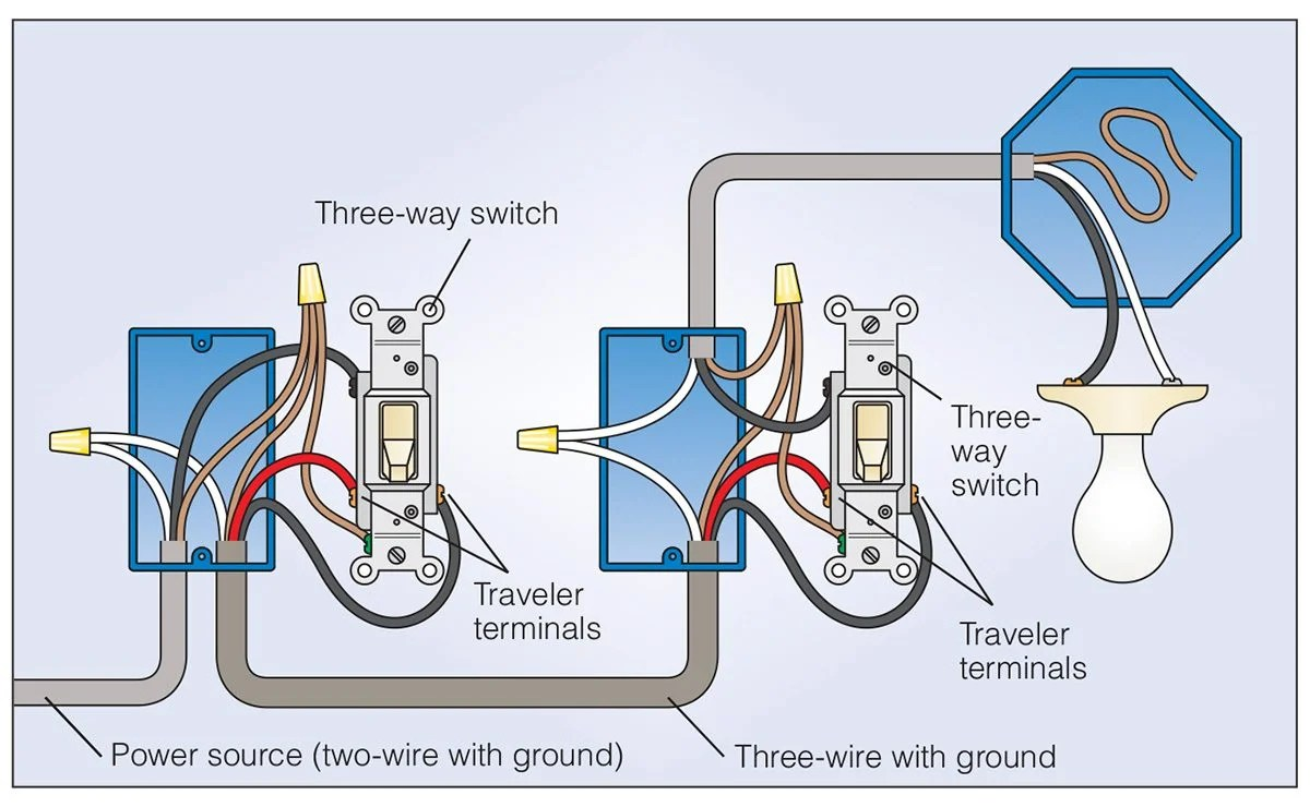 hight resolution of how to wire a 3 way light switch family handyman how to wire 3 way light switch single light 3 way switch power via